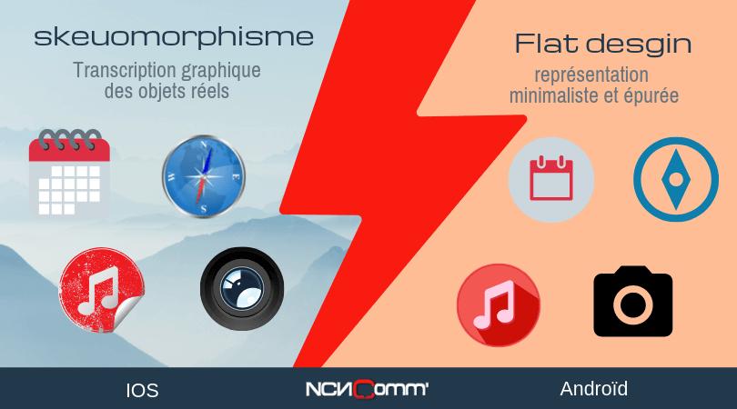 Style graphique, différence entre Skeuomorphisme et flat design - NCN Comm'